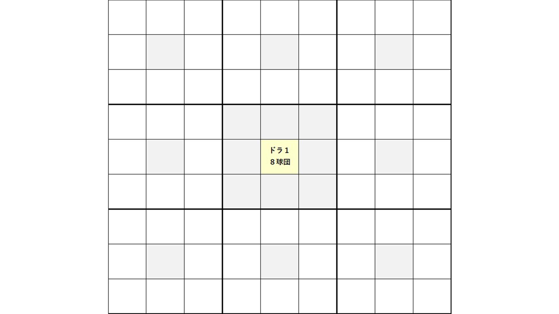 中央の真ん中マスに1番の目標を記載