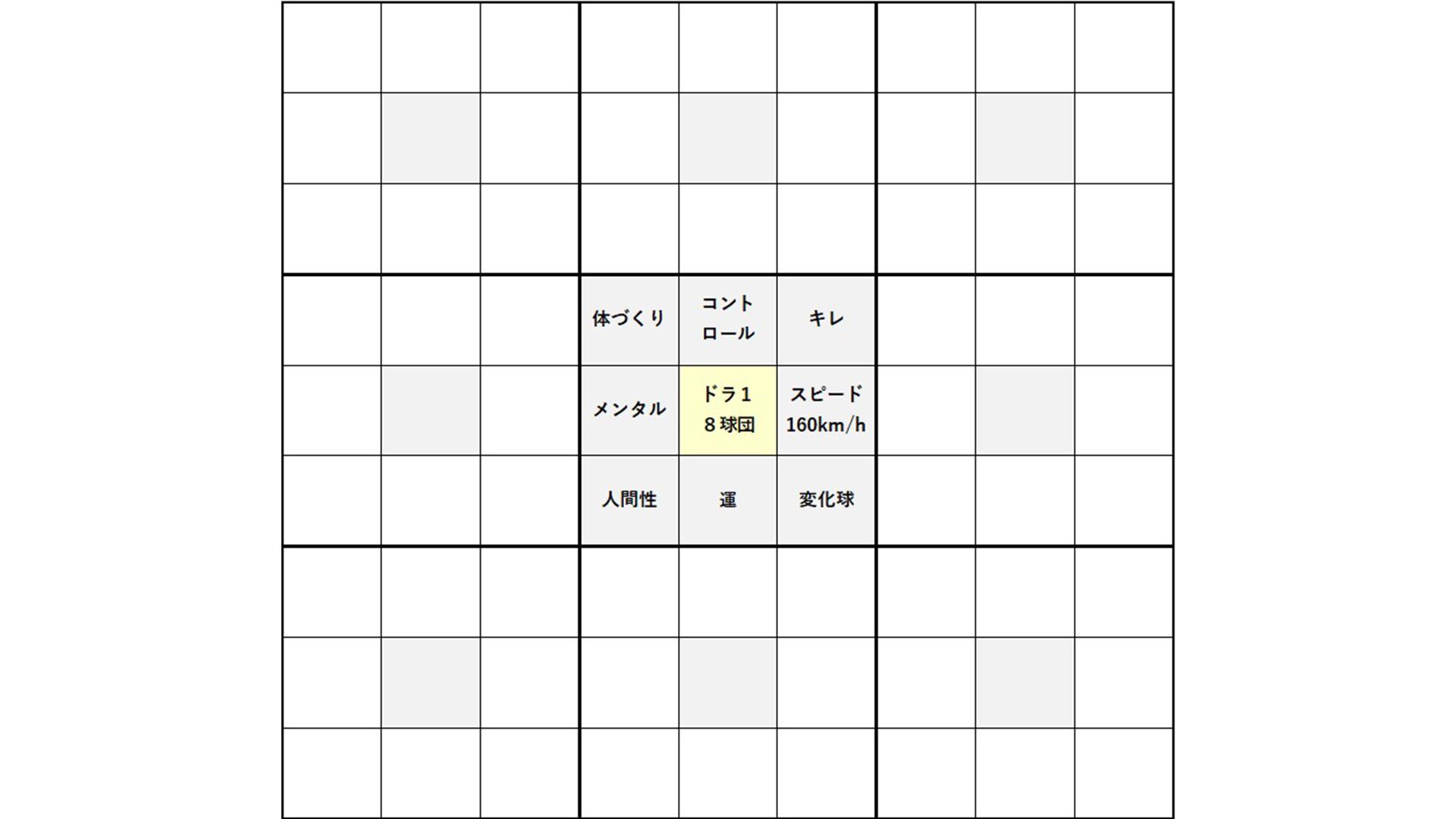 中央の真ん中マスを囲む8マスに必要なスキルや行動を記載
