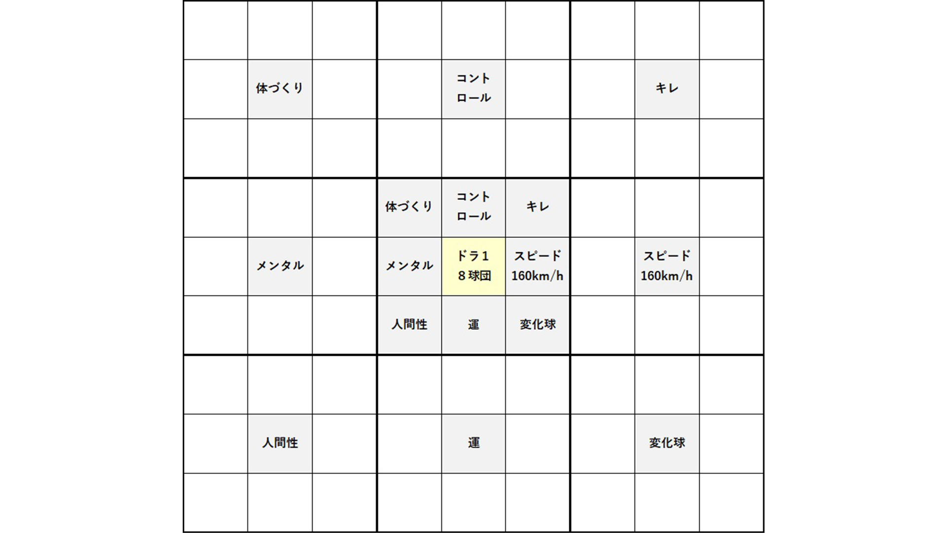 中央を囲む8つの枠の各中央マスに「3」の内容を記載