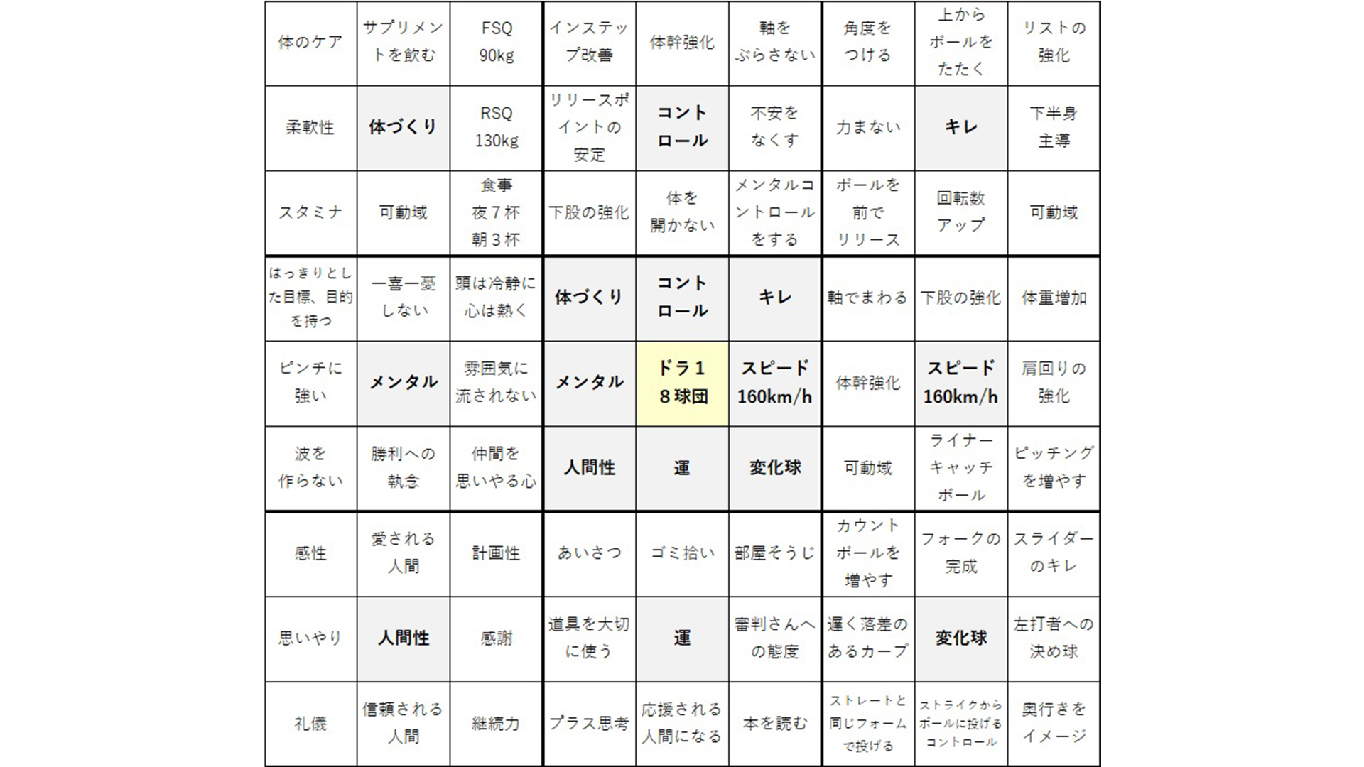 大谷翔平選手が使った目標達成シートの作り方
